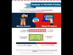 Will the 2016 Elections Destroy Your 2016 Fundraising Success